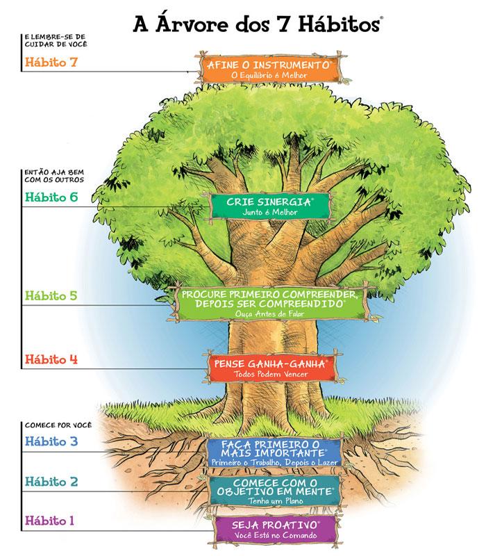 Árvore dos 7 hábitos do programa O Líder em Mim